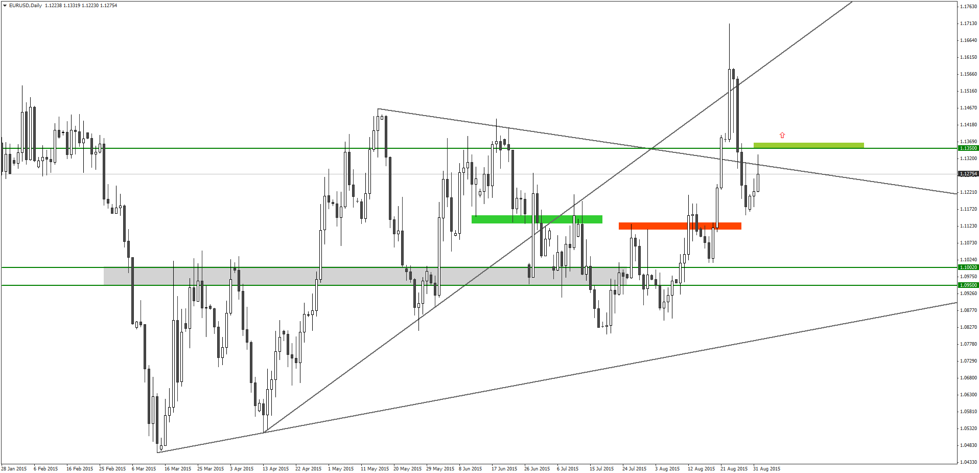 Binary options strategy for the eur/usd