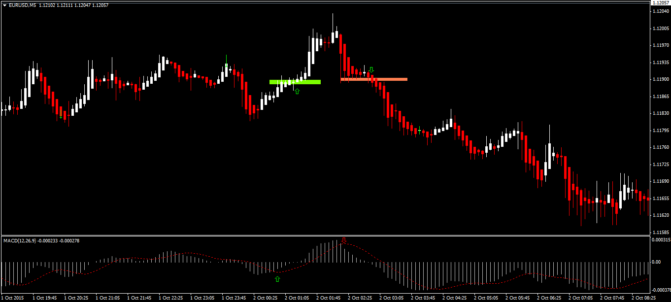 money by. Trading forex using heiken ashi continue reading it s worth