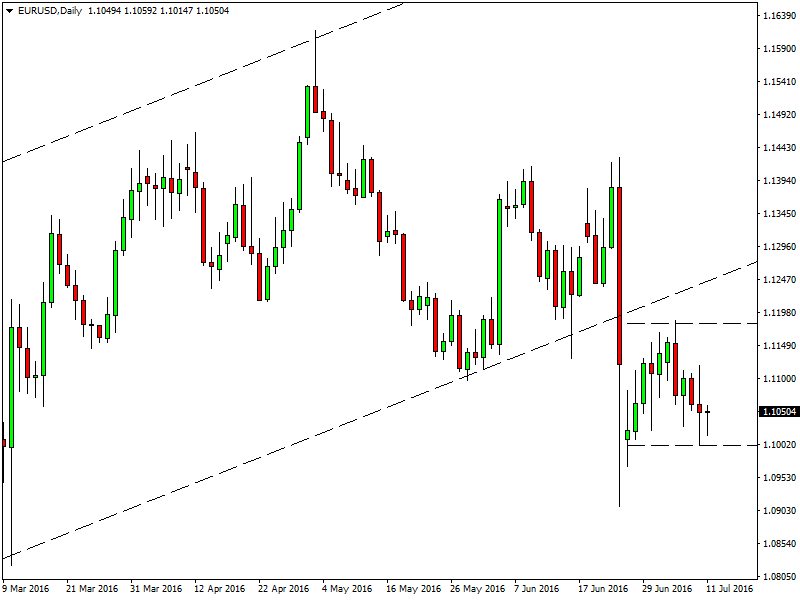EURUSD Daily chart - Can not break out!