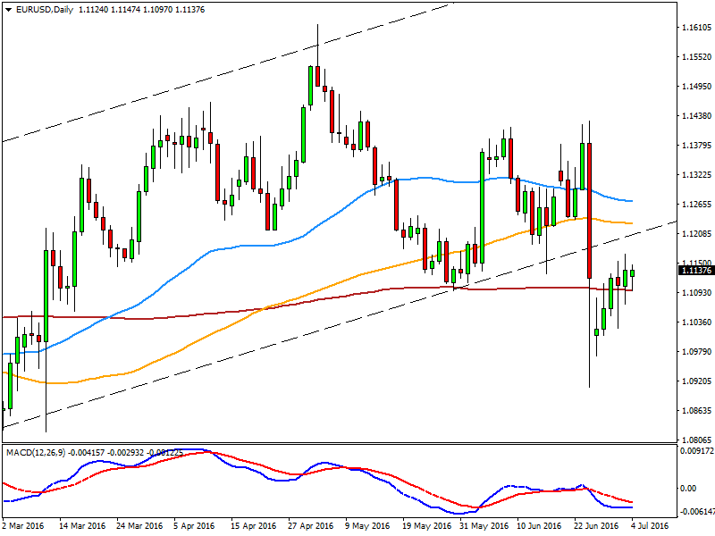 EURUSD Daily chart - Consolidating, look for selling opportunities!