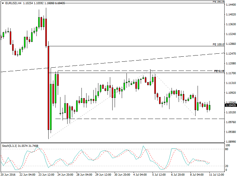 EURUSD 1h chart - Watch the trendline, a break higher would most likely mean a test of the top of the range.