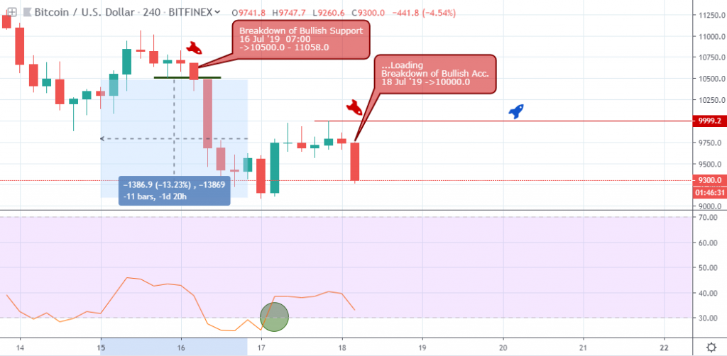 BTCUSD Analysis - H4 Chart - July 19 2019
