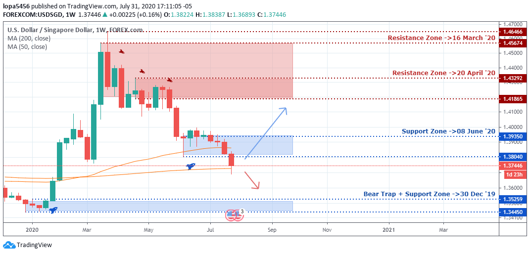 USDSGD Outlook - Weekly chart - August 4 2020