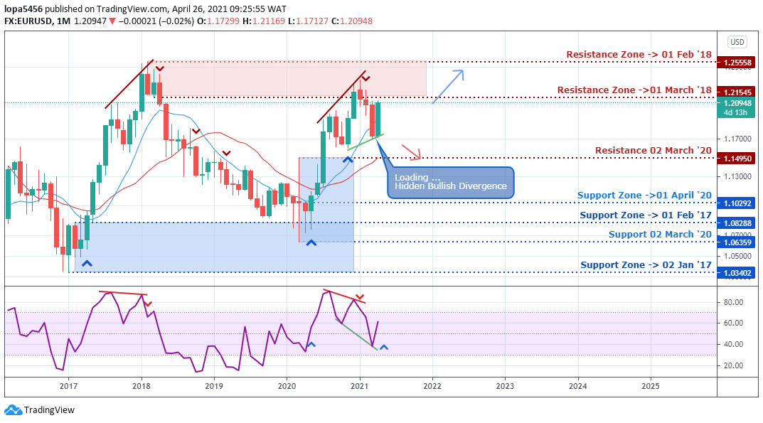 EURUSD Monthly chart - 28th April 2021